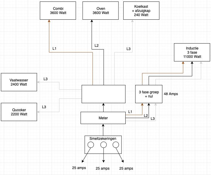 Meterkast Groepenverdeling Tbv Nieuwe Keuken Forum Circuits Online